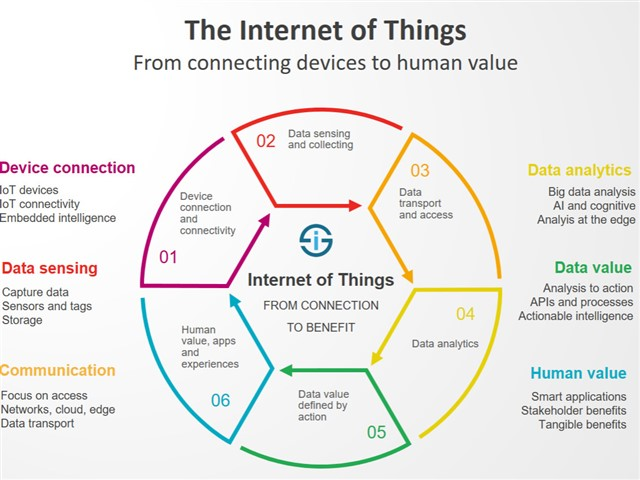 IoT devices will become more secure: