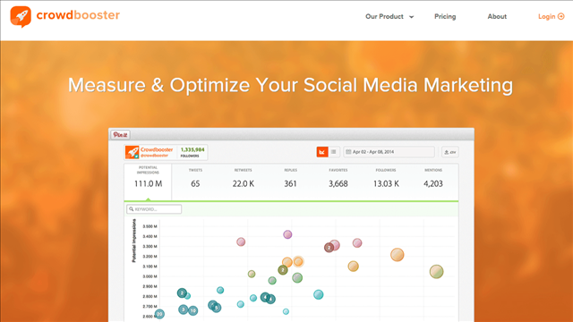 The thing about some of the social media marketing sites in lists like this is some of the tools they discuss try to do too much and wind up being mediocre. Not so here since Crowdbooster simply gives you the information to tweak your social media strategy by giving you the right tools to make data-driven decisions.